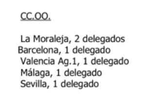 CGT gana las elecciones sindicales en Citifin-Agencias de Madrid