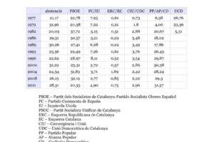 Evolución Abstención Elecciones Generales 2011