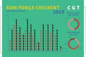 2019: Importante crecimiento de la CGT de Cataluña en afiliación, representación y conflictos ganados